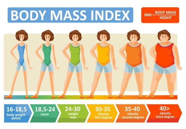 Body-mass-Index Frau Alter Vektor flache Infografiken Vorlage für Fitness und Adipositas Diät-Konzept – Vektorgrafik