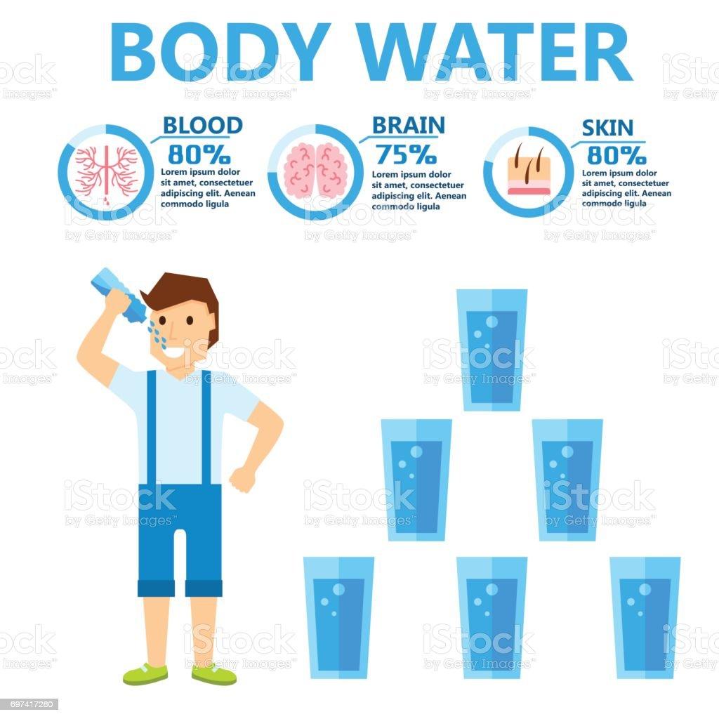 Mensch Wasseranteil