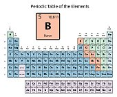 Nickel big on periodic table of the elements with atomic number boron big on periodic table of the elements with atomic number symbol and weight with urtaz Gallery