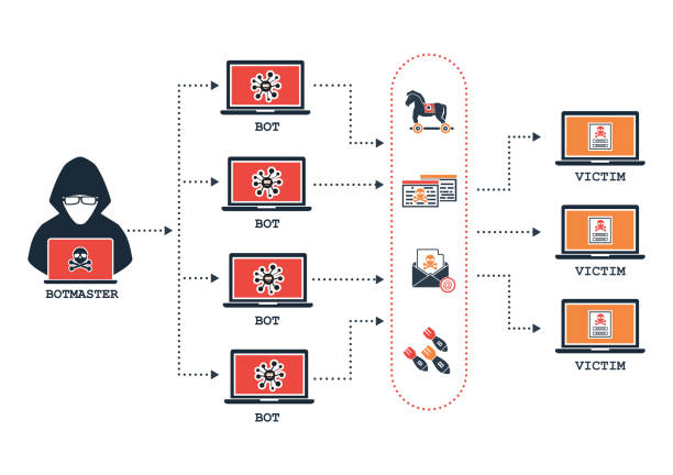 Botnet architecture hacker botmaster use computer zombies bot with malware, virus, phishing, DDOS, bomb mail to attack victim target computer device on network internet online. vector art illustration