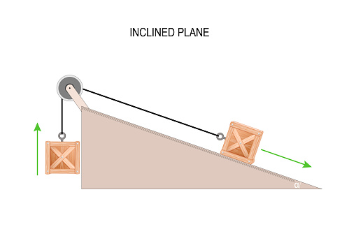 A box on an inclined plane with a pulley.