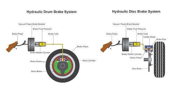 Brake system.