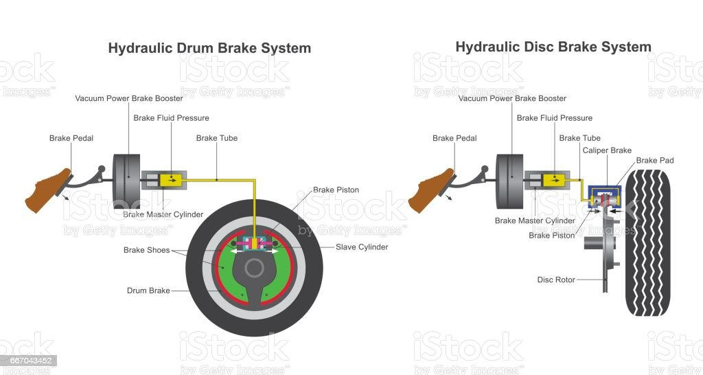 Brake system. vector art illustration