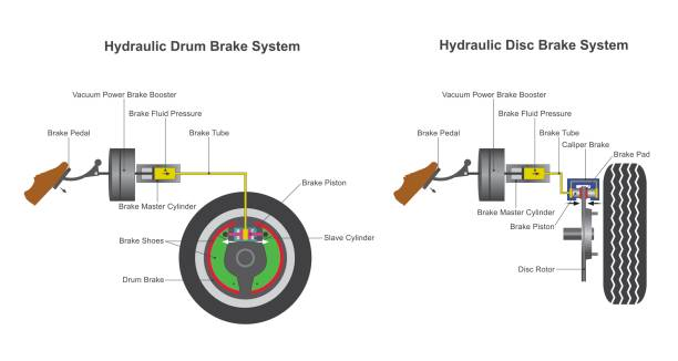 Brake system. vector art illustration