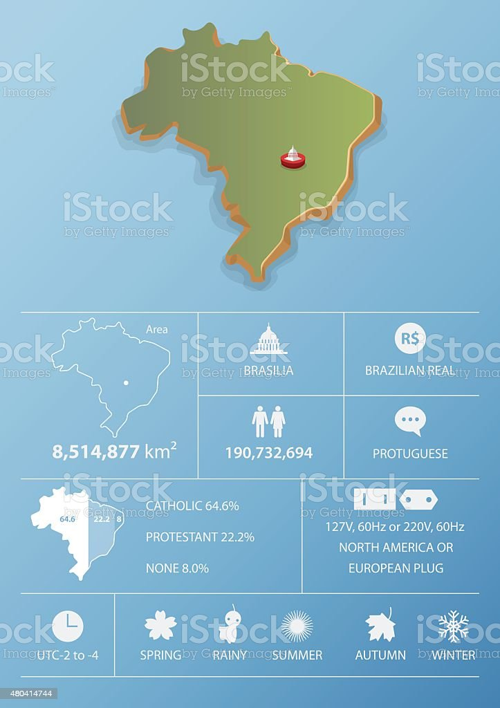Picture of: Brazil Map And Travel Infographic Template Design Stock Illustration Download Image Now Istock