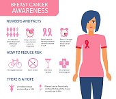 Breast cancer awareness infographics, vector illustration. Layout template. Health care and medical info