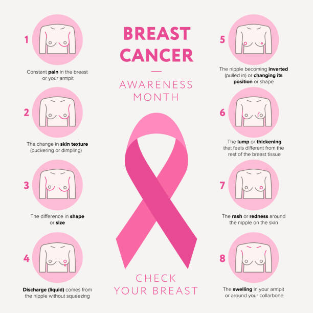 Breast cancer awareness month October vector flat illustration. Check your breast line icons set and pink ribbon sign of breast cancer infographic elements isolated. Breast Cancer Symptoms flat design Breast cancer awareness month October vector flat illustration. Check your breast line icons set and pink ribbon sign of breast cancer infographic elements isolated. Breast Cancer Symptoms flat design. breast stock illustrations