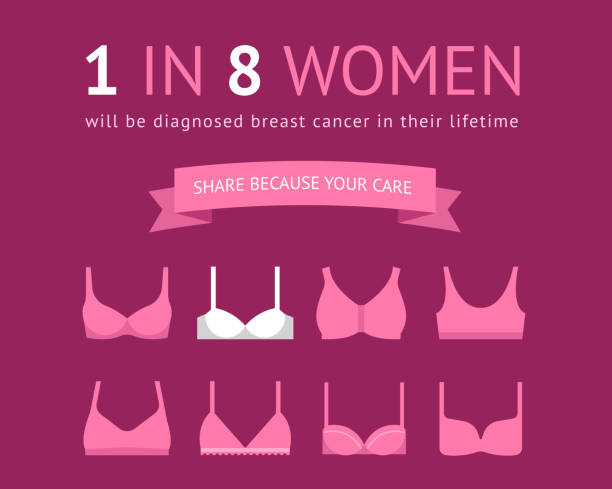 Breast Cancer Awareness Poster Design with bras icons. 1 in 8 women concept poster Breast Cancer Awareness Poster Design with bras icons. 1 in 8 women concept poster design bra stock illustrations