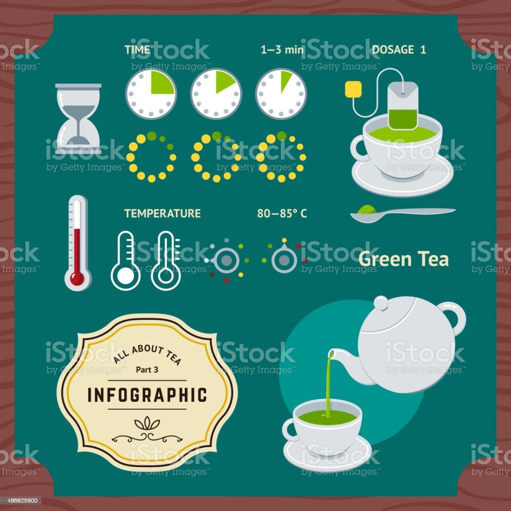Brewing Green Tea Infographic vector art illustration