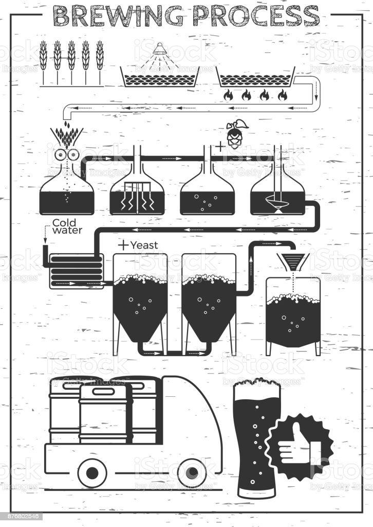Brewing process illustration vector art illustration