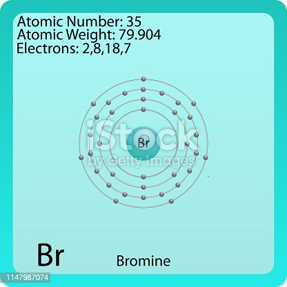 Bromine Atomic Symbol