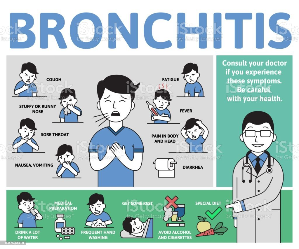 Bronchitis symptoms and treatment. Infographic poster with text and character. Flat vector illustration, horizontal. vector art illustration