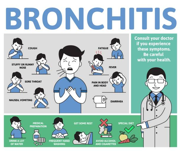 Bronchitis symptoms and treatment. Infographic poster with text and character. Flat vector illustration, horizontal. Bronchitis symptoms and treatment. Infographic poster with text and cartoon character. Flat vector illustration, horizontal. chronic illness stock illustrations