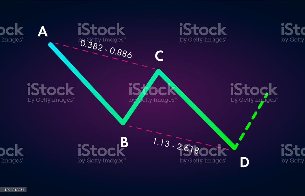 Abcd patteren on charts illustration bollinger bands adx and rsi forex scalping trading strategy