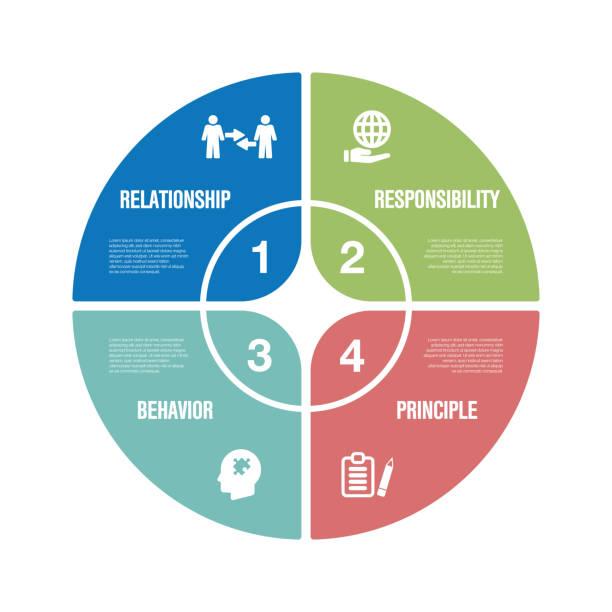 ilustraciones, imágenes clip art, dibujos animados e iconos de stock de conjunto de iconos infografía de ética de negocios - misión