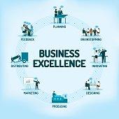 Business Excellence, Business Development, Sustainable Improvement, Continuous Improvement, Product Management