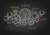 Business Gears and Success Plan