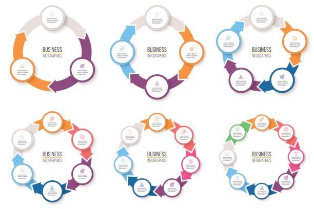 infografiki biznesowe. okrągłe strzałki z 3-8 krokami, opcjami. wykresy kołowe wektorowe. - część stock illustrations