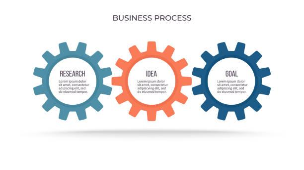 ilustraciones, imágenes clip art, dibujos animados e iconos de stock de infografía empresarial. proceso con 3 pasos, opciones, engranajes. plantilla vectorial. - rueda dentada