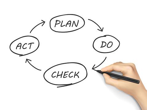 business process PDCA written by human hand