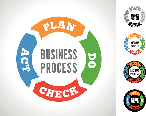 Business Process vector image for plan, do, check, act