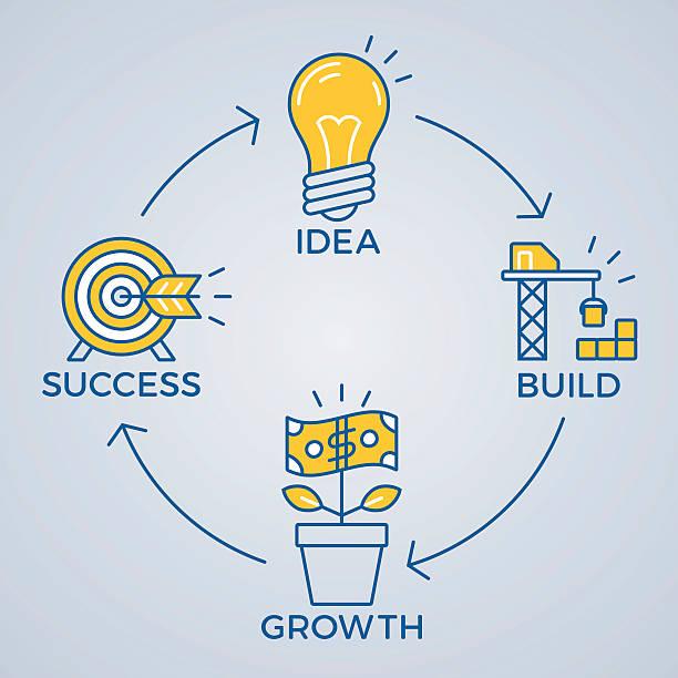 ilustrações, clipart, desenhos animados e ícones de business success cycle model - entrepreneurship