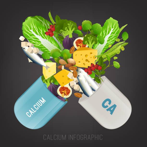 stockillustraties, clipart, cartoons en iconen met calcium in voedingsmiddelen - calcium