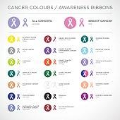Cancer awareness ribbons vector.