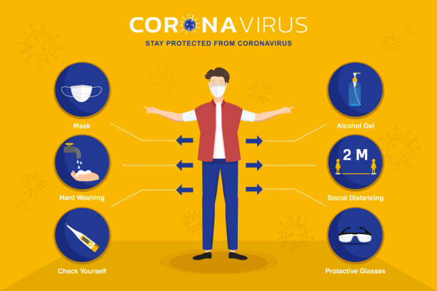 Cartoon character and infographic icons showing equipments and information to protect from Coronavirus vector art illustration