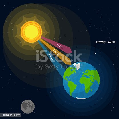 Cartoon UV Radiation Card Poster Background Earth Atmosphere and Ultraviolet from Sun Element Concept Flat Design Style. Vector illustration