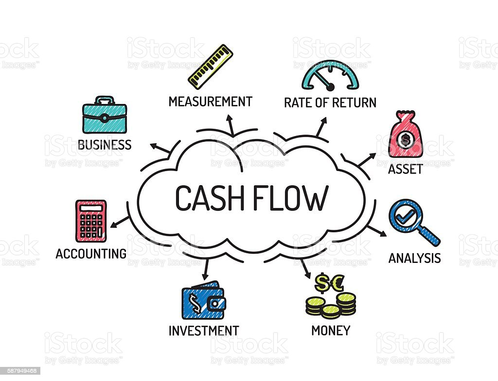 Ilustración de Cash Flow Chart With Keywords And Icons ... on computer program, mind map, line chart, run chart, scatter plot, piping and instrumentation diagram, pareto chart, business process modeling notation, control chart,