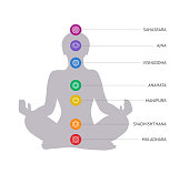 Chakras concept. Woman silhouette in lotus position.