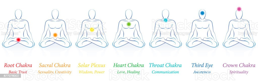Chakras Seven Colored Main And Their Names Meanings