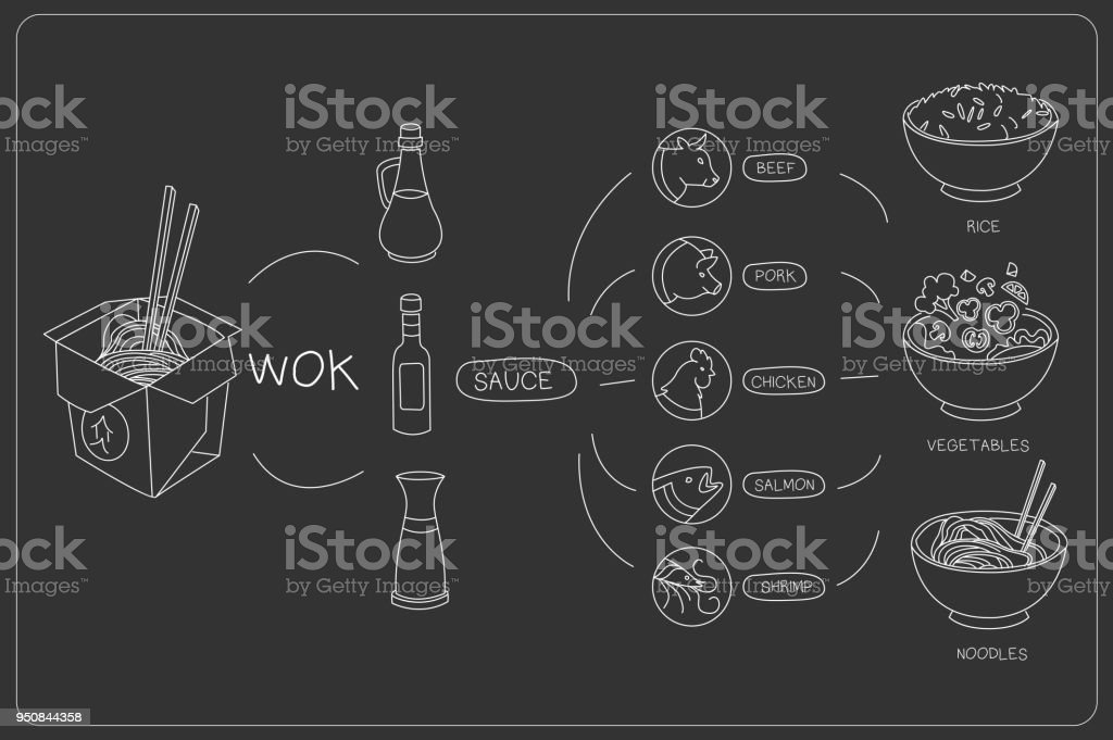 Chalk Style Vector Illustration Of Dish Constructor For Cafe