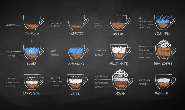 illustrazioni stock, clip art, cartoni animati e icone di tendenza di chalked set of black and milk coffee recipes - caffè