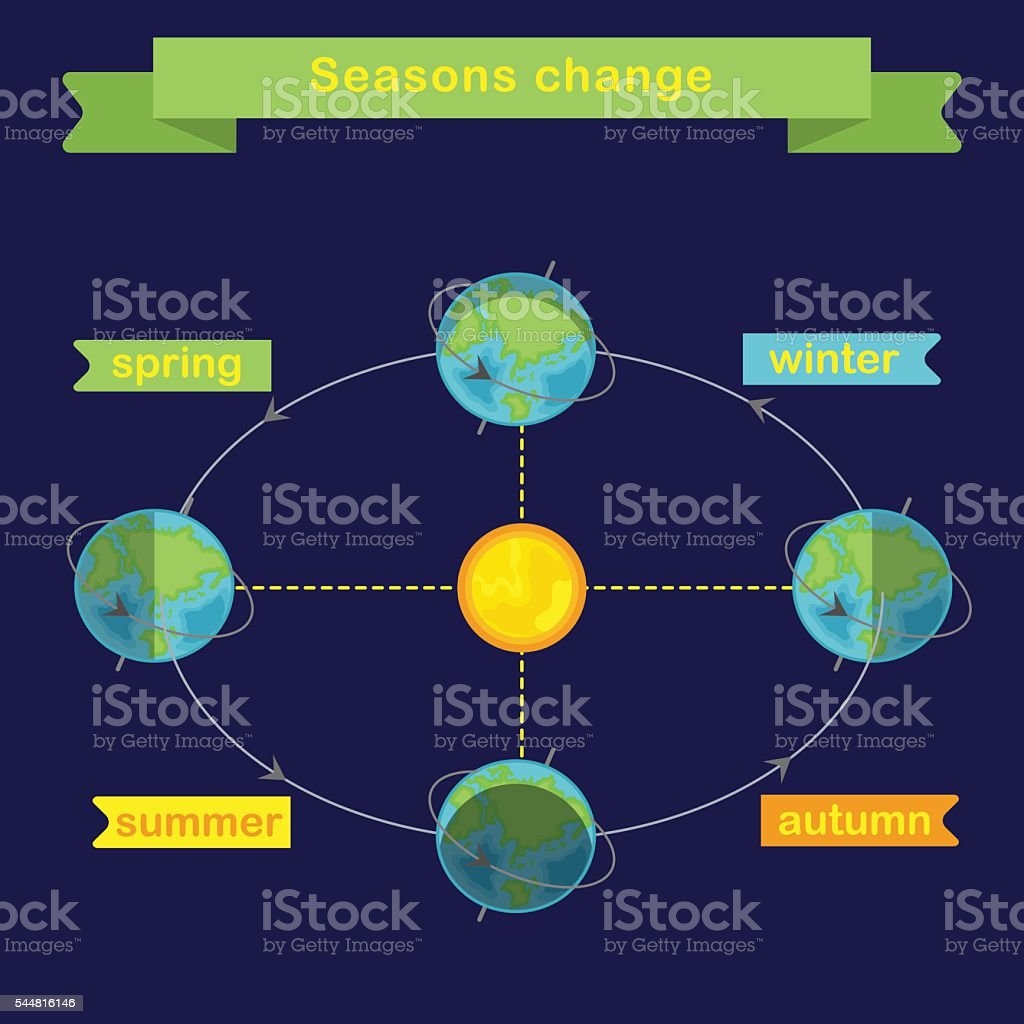 Changing seasons earth rotation flat vector infographics stock changing seasons earth rotation flat vector infographics royalty free changing seasons earth rotation pooptronica
