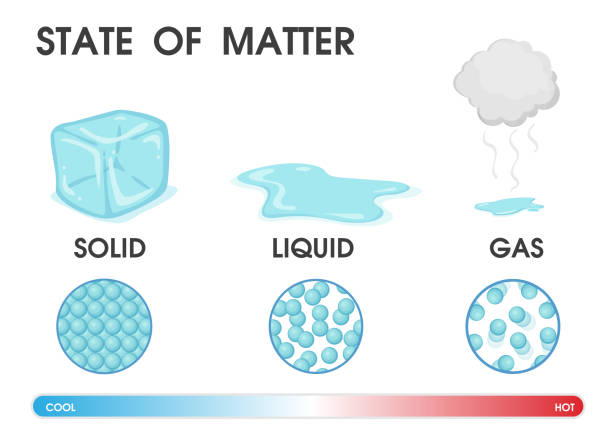 changing the state of matter from solid, liquid and gas due to temperature. vector illustration. - para formy wodne stock illustrations