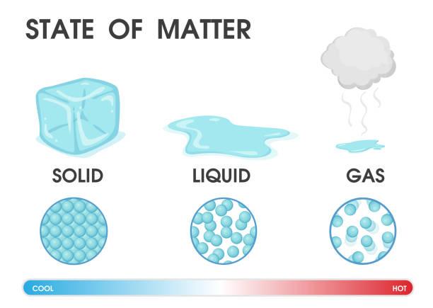 ilustraciones, imágenes clip art, dibujos animados e iconos de stock de cambiar el estado de la materia de sólido, líquido y gas debido a la temperatura. ilustración vectorial. - sólido