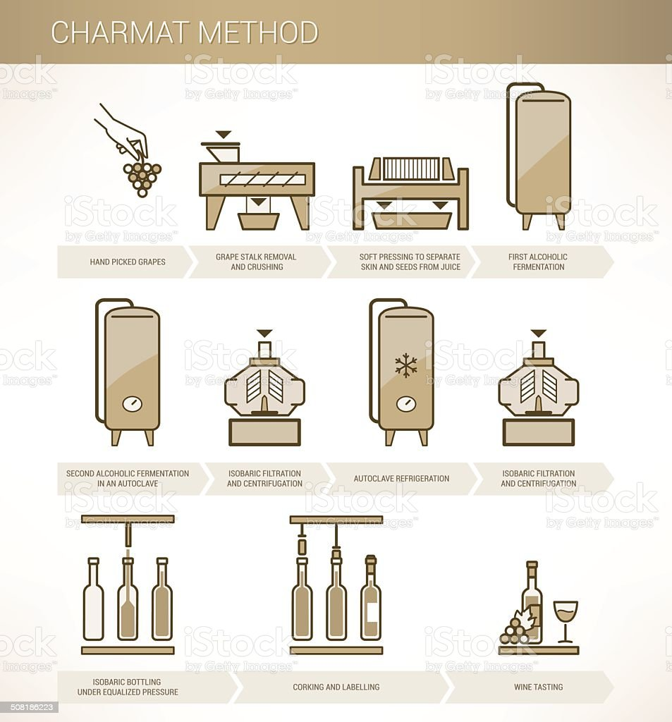 Charmat method royalty-free stock vector art
