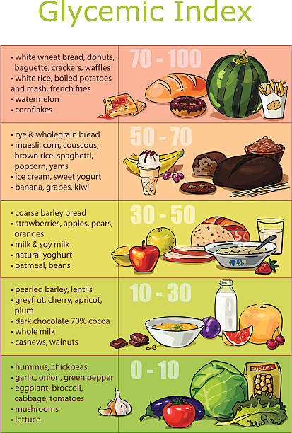 Chart infographics glycemic index foods Chart infographics vector drawn glycemic index foods, low-carb diet, fast and slow carbohydrates glycemic index stock illustrations