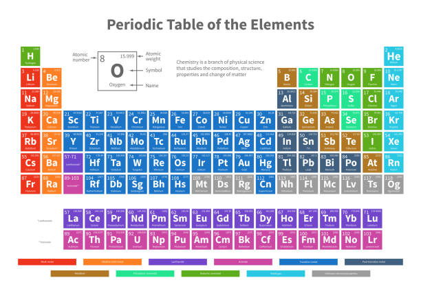 Royalty Free Periodic Table Clip Art Vector Images Illustrations