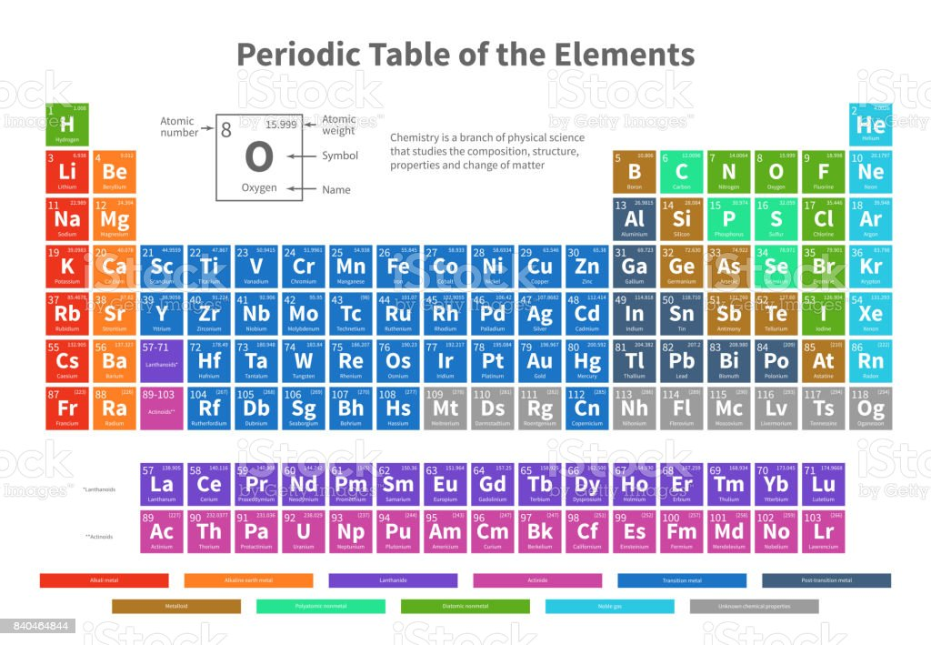 Chemical Periodic Table Of Elements With Color Cells Vector Illustration  Vector Art Illustration