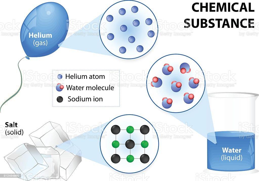 Chemical substance vector art illustration