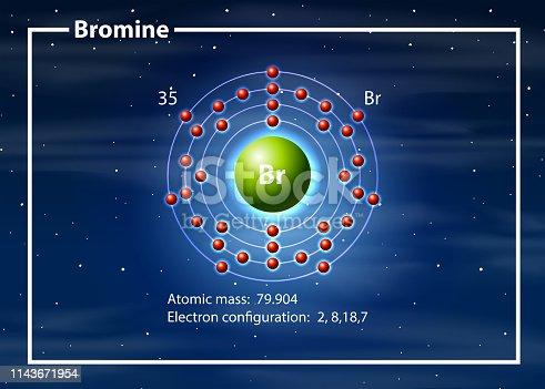 Chemist atom of Bromine diagram