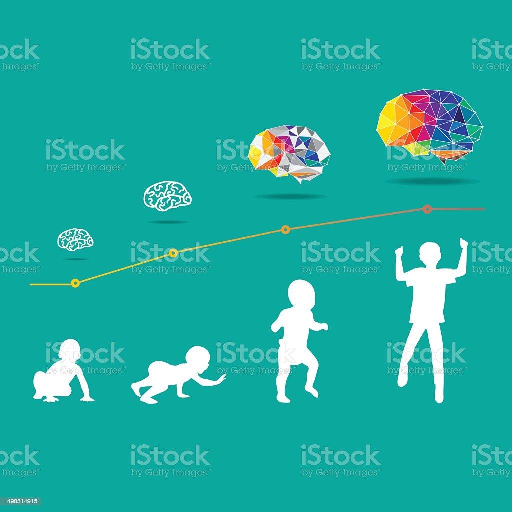 Child and Brain development vector art illustration