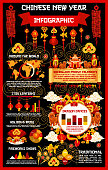 Chinese Lunar New Year holiday infographics. Statistic chart, graph and world map of Oriental Spring Festival celebration tradition with lantern, zodiac dog and firecracker, lucky coin, dragon and fan