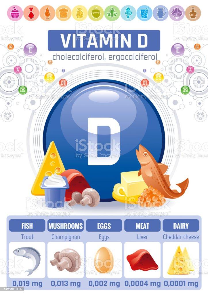 Iconos De Alimentos De La Vitamina D Cholecalciferol Saludable Comer ...