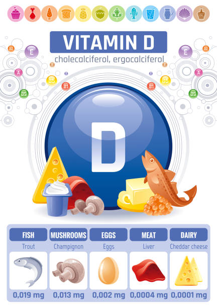 cholecalciferol vitamin d food icons. healthy eating flat icon set, text letter, isolated background. diet infographics diagram banner, caviar, liver. table vector illustration, body health supplement - vitamin d stock illustrations