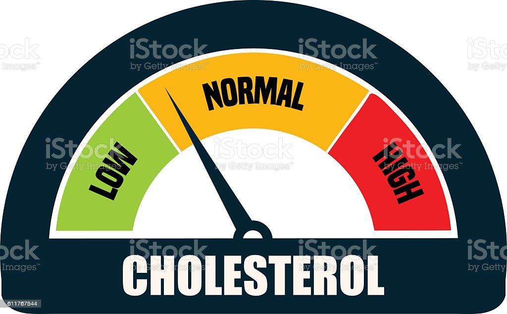 Cholesterol Meter Gauge. royalty-free cholesterol meter gauge stock illustration - download image now