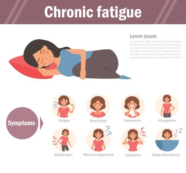 Chronic fatigue. Isolated art Chronic fatigue. Isolated art on white background. Vector. Cartoon. Flat. chronic illness stock illustrations